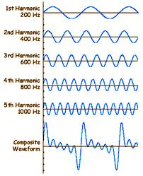 harmonicsWaveforms